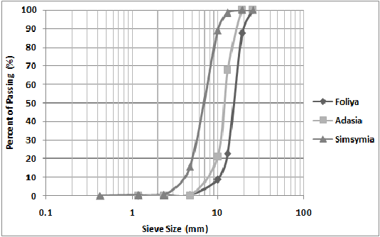 Figure-2-Sieve-analysis-of-coarse-aggregate | Soil Test ...